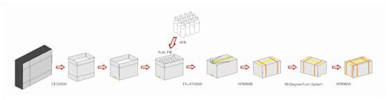 Dây chuyền đóng thùng carton tự động
